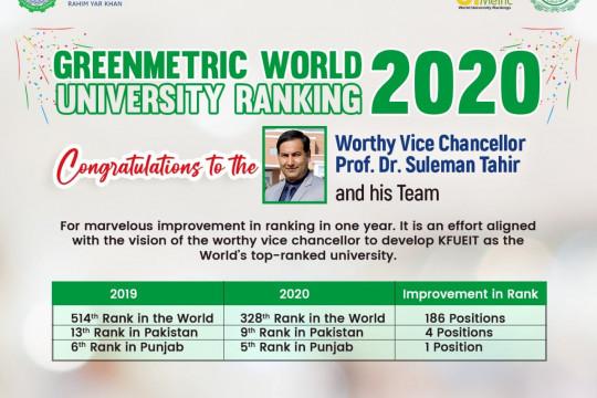 9th rank in Pakistan in UI GreenMetric World University Ranking